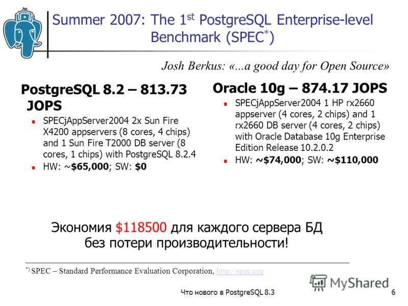 Что нового в PostgreSQL 8.36 Summer 2007: The 1 st PostgreSQL Enterprise-level Benchmark (SPEC * ) PostgreSQL 8.2 – 813.73 JOPS SPECjAppServer2004 2x Sun Fire X4200 appservers (8 cores, 4 chips) and 1 Sun Fire T2000 DB server (8 cores, 1 chips) with