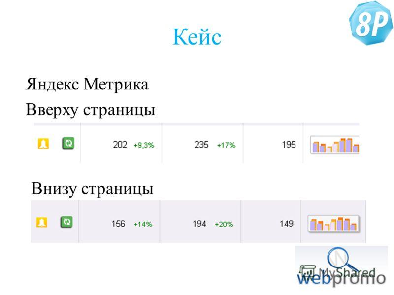 Кейс Яндекс Метрика Вверху страницы Внизу страницы