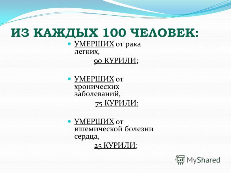 ИЗ КАЖДЫХ 100 ЧЕЛОВЕК: УМЕРШИХ от рака легких, 90 КУРИЛИ; УМЕРШИХ от хронических заболеваний, 75 КУРИЛИ; УМЕРШИХ от ишемической болезни сердца, 25 КУРИЛИ;