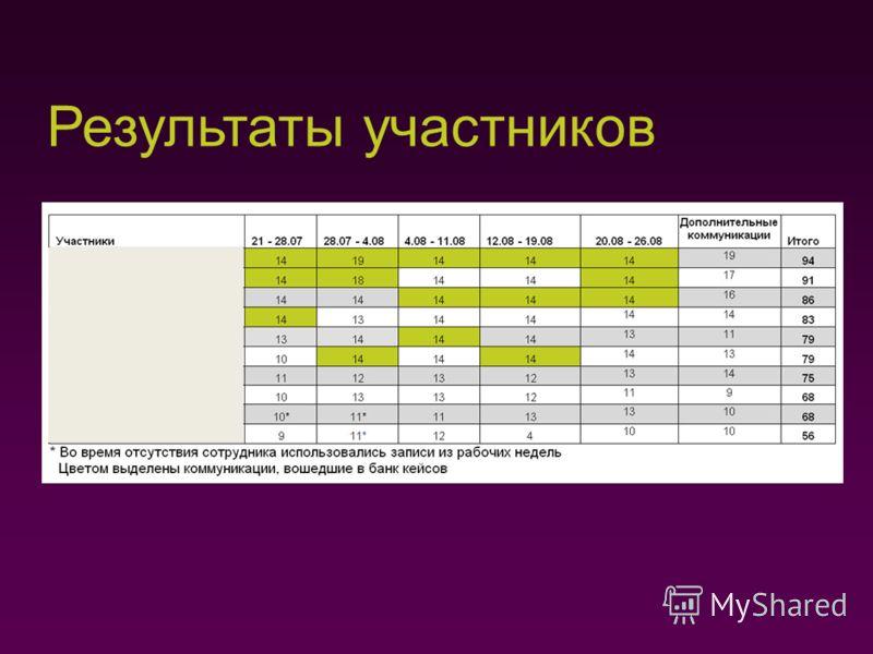 Победители конкурса 1 место, 94 балла, 25 тысяч рублей 2 место, 91 балл, 20 тысяч рублей 3 место, 86 баллов, 10 тысяч рублей Специальная номинация «Стабильное качество», 83 балла, 25 тысяч рублей