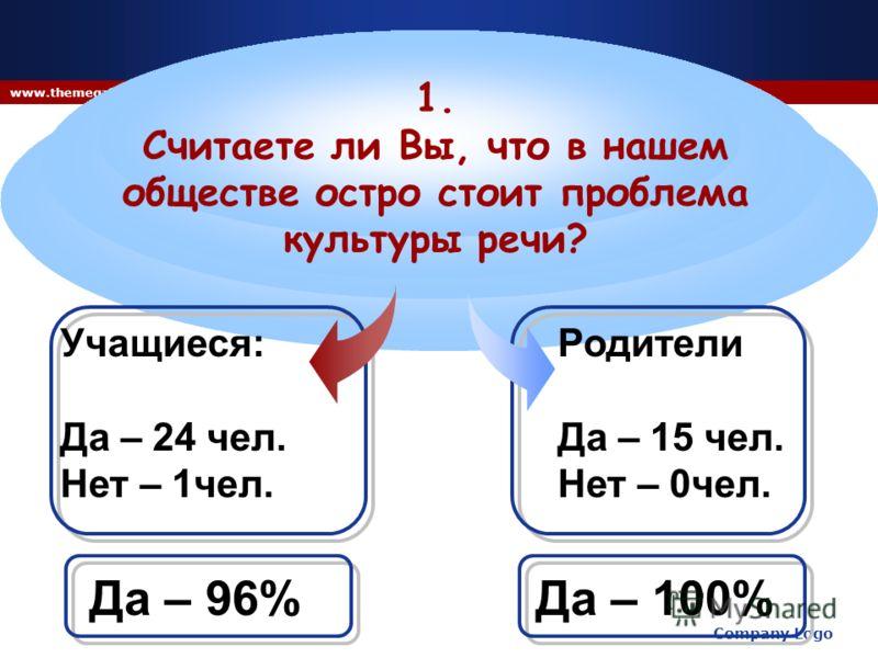 Company Logo www.themegallery.com Учащиеся: Да – 24 чел. Нет – 1чел. 1. Считаете ли Вы, что в нашем обществе остро стоит проблема культуры речи? Родители Да – 15 чел. Нет – 0чел. Да – 96%Да – 100%