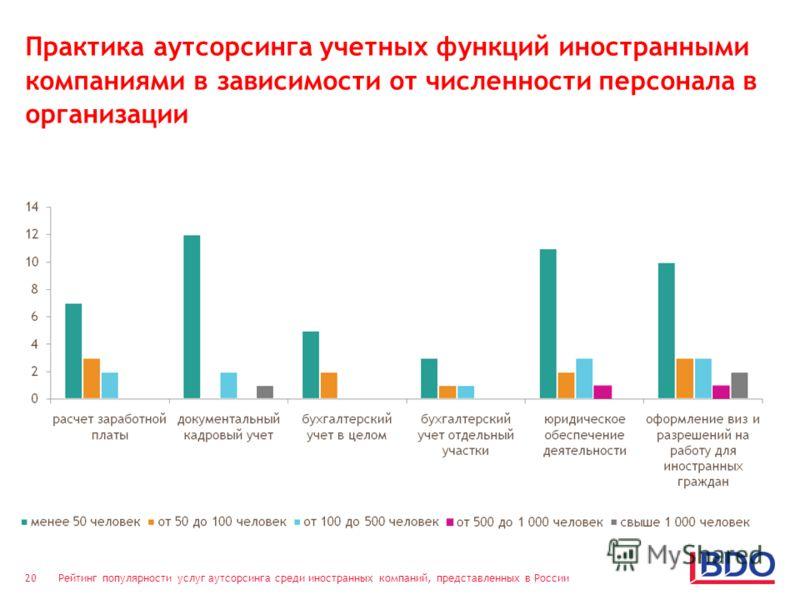 Рейтинг популярности услуг аутсорсинга среди иностранных компаний, представленных в России 20 Практика аутсорсинга учетных функций иностранными компаниями в зависимости от численности персонала в организации