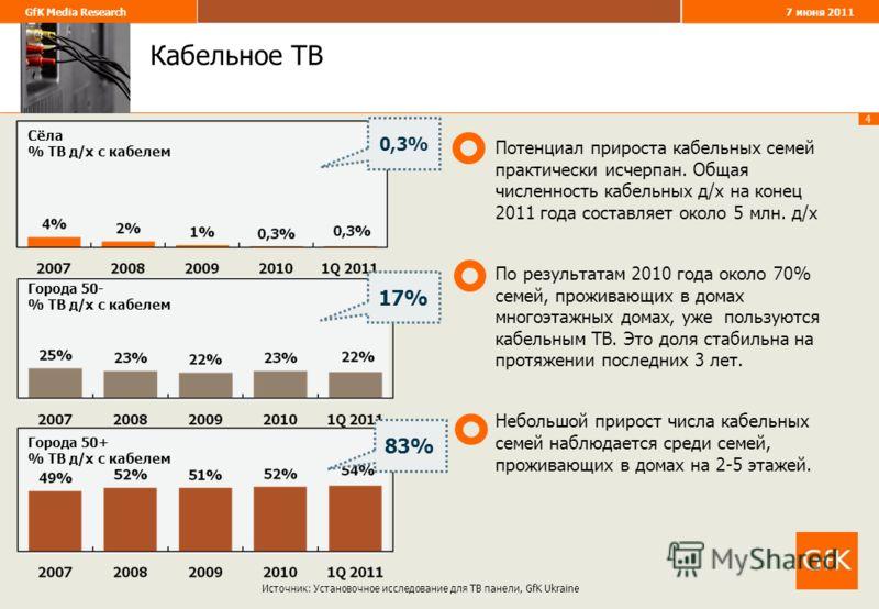 4 GfK Media Research 7 июня 2011 Кабельное ТВ Сёла % ТВ д/х с кабелем Источник: Установочное исследование для ТВ панели, GfK Ukraine Потенциал прироста кабельных семей практически исчерпан. Общая численность кабельных д/х на конец 2011 года составляе