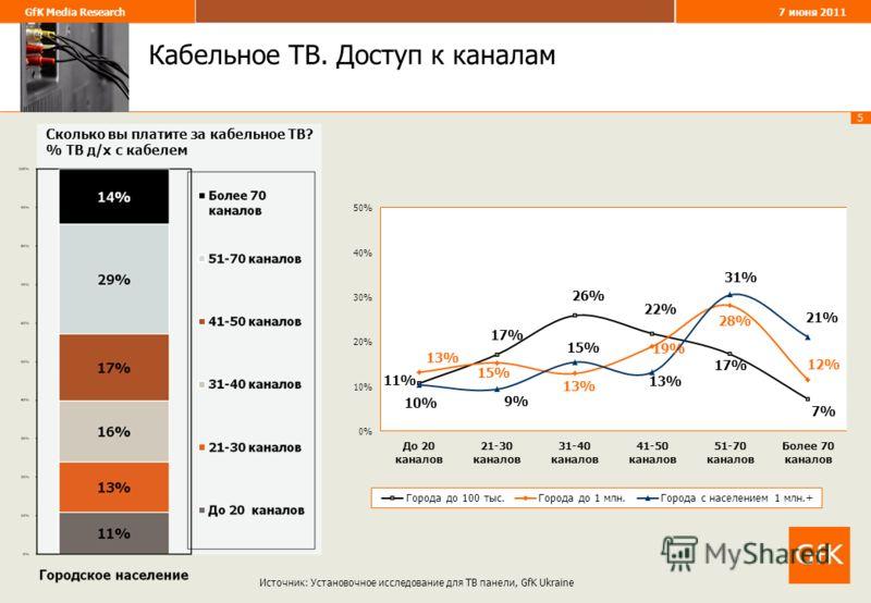 5 GfK Media Research 7 июня 2011 Кабельное ТВ. Доступ к каналам Источник: Установочное исследование для ТВ панели, GfK Ukraine Сколько вы платите за кабельное ТВ? % ТВ д/х с кабелем