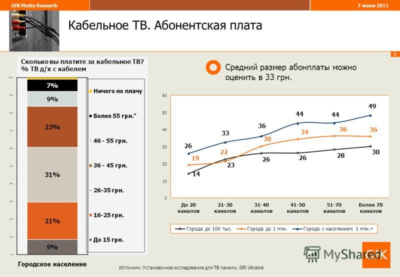 6 GfK Media Research 7 июня 2011 Кабельное ТВ. Абонентская плата Источник: Установочное исследование для ТВ панели, GfK Ukraine Сколько вы платите за кабельное ТВ? % ТВ д/х с кабелем Средний размер абонплаты можно оценить в 33 грн.