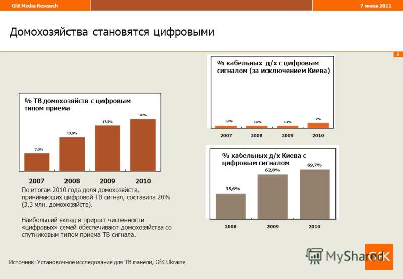 8 GfK Media Research 7 июня 2011 % ТВ домохозяйств с цифровым типом приема Домохозяйства становятся цифровыми Источник: Установочное исследование для ТВ панели, GfK Ukraine По итогам 2010 года доля домохозяйств, принимающих цифровой ТВ сигнал, состав
