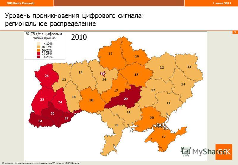 9 GfK Media Research 7 июня 2011 20082010 Уровень проникновения цифрового сигнала: региональное распределение Источник: Установочное исследование для ТВ панели, GfK Ukraine