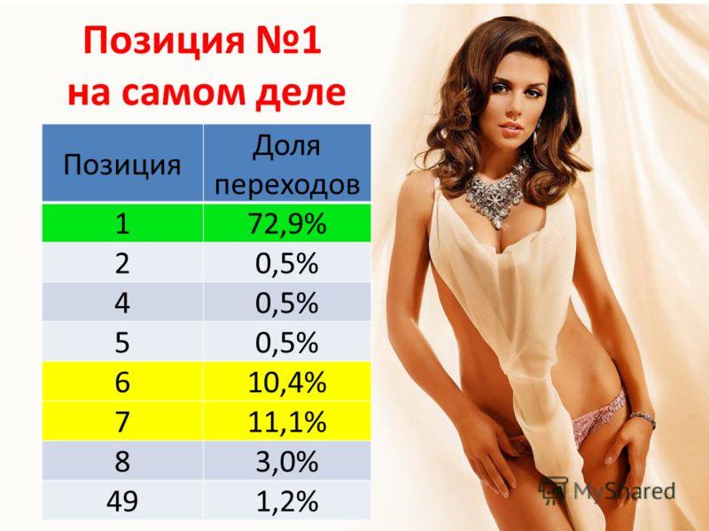 Позиция Доля переходов 172,9% 20,5% 4 5 610,4% 711,1% 83,0% 491,2% Позиция 1 на самом деле