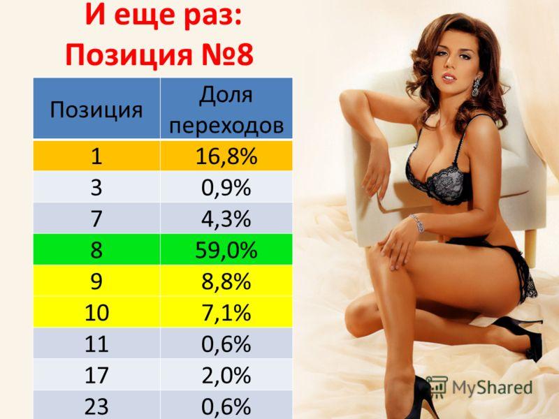 Позиция Доля переходов 116,8% 30,9% 74,3% 859,0% 98,8% 107,1% 110,6% 172,0% 230,6% И еще раз: Позиция 8