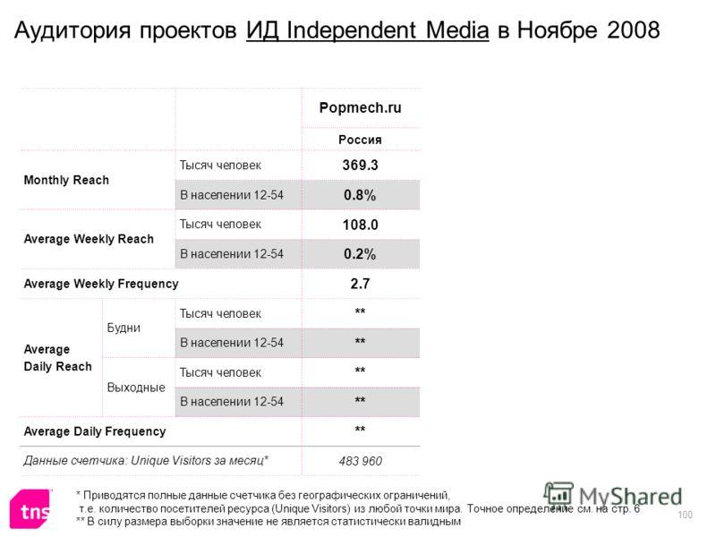 100 Аудитория проектов ИД Independent Media в Ноябре 2008 Popmech.ru Россия Monthly Reach Тысяч человек 369.3 В населении 12-54 0.8% Average Weekly Reach Тысяч человек 108.0 В населении 12-54 0.2% Average Weekly Frequency 2.7 Average Daily Reach Будн
