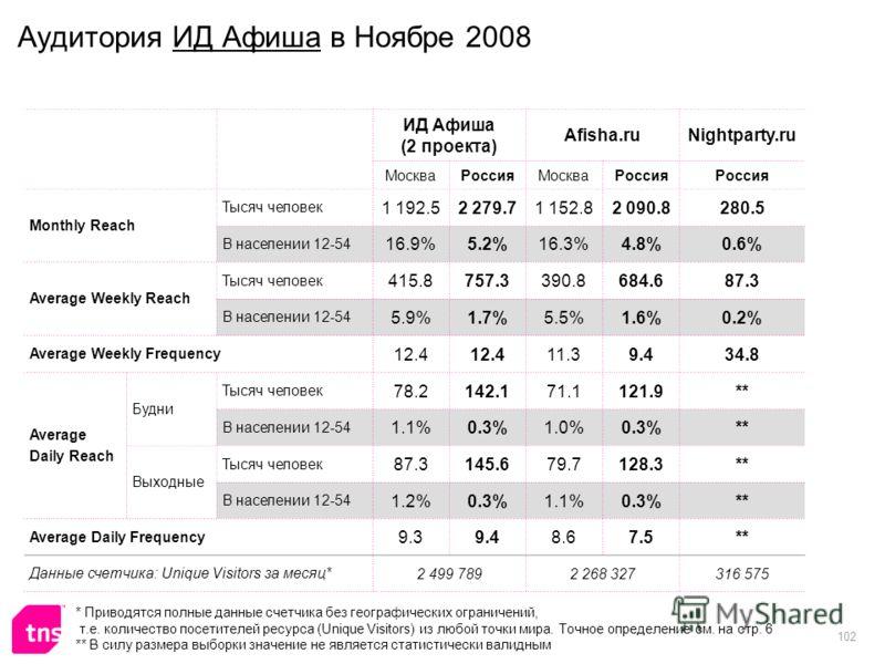 102 Аудитория ИД Афиша в Ноябре 2008 ИД Афиша (2 проекта) Afisha.ruNightparty.ru МоскваРоссияМоскваРоссия Monthly Reach Тысяч человек 1 192.52 279.71 152.82 090.8280.5 В населении 12-54 16.9%5.2%16.3%4.8%0.6% Average Weekly Reach Тысяч человек 415.87