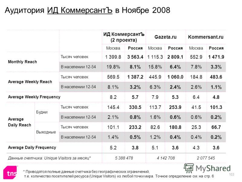 103 Аудитория ИД КоммерсантЪ в Ноябре 2008 ИД КоммерсантЪ (2 проекта) Gazeta.ruKommersant.ru МоскваРоссияМоскваРоссияМоскваРоссия Monthly Reach Тысяч человек 1 399.83 563.41 115.32 809.1552.91 471.9 В населении 12-54 19.8%8.1%15.8%6.4%7.8%3.3% Averag