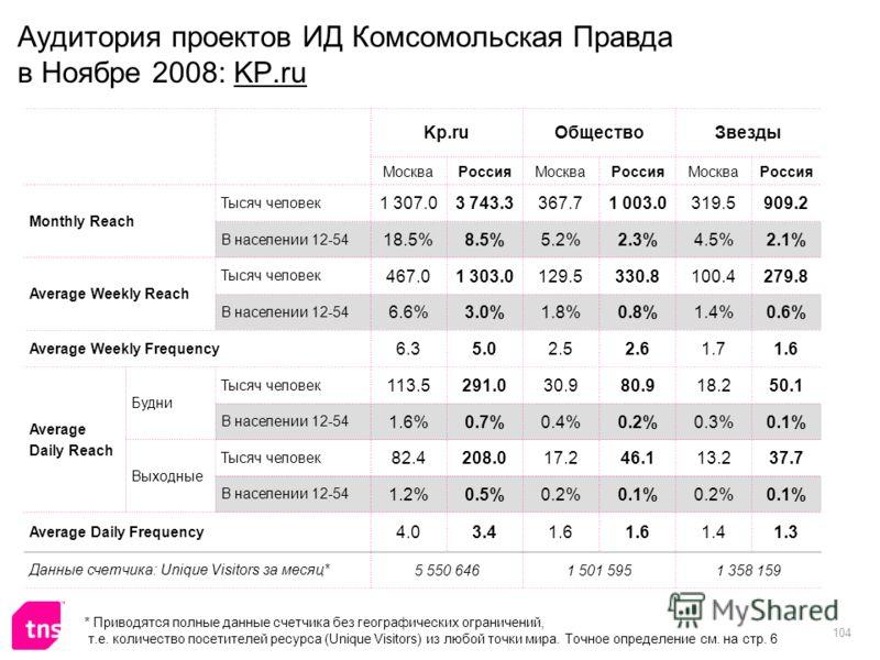 104 Аудитория проектов ИД Комсомольская Правда в Ноябре 2008: KP.ru Kp.ruОбществоЗвезды МоскваРоссияМоскваРоссияМоскваРоссия Monthly Reach Тысяч человек 1 307.03 743.3367.71 003.0319.5909.2 В населении 12-54 18.5%8.5%5.2%2.3%4.5%2.1% Average Weekly R