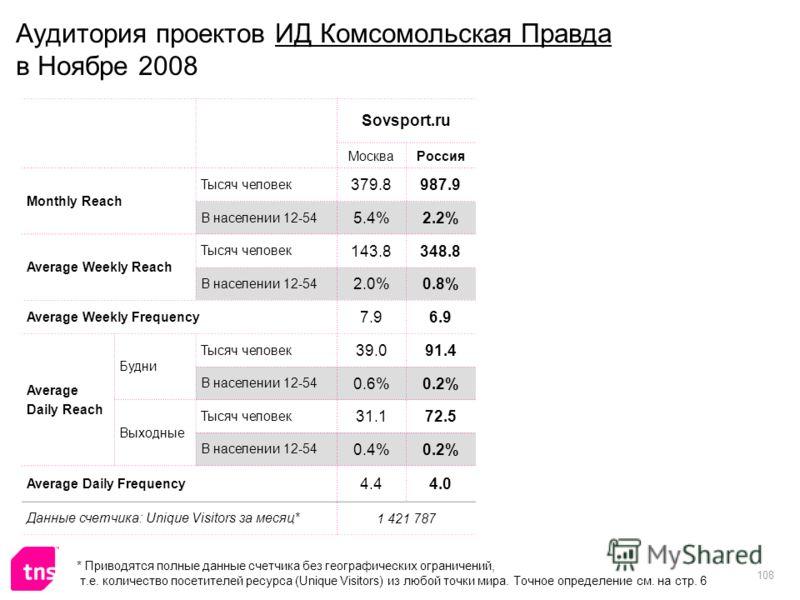 108 Аудитория проектов ИД Комсомольская Правда в Ноябре 2008 Sovsport.ru МоскваРоссия Monthly Reach Тысяч человек 379.8987.9 В населении 12-54 5.4%2.2% Average Weekly Reach Тысяч человек 143.8348.8 В населении 12-54 2.0%0.8% Average Weekly Frequency