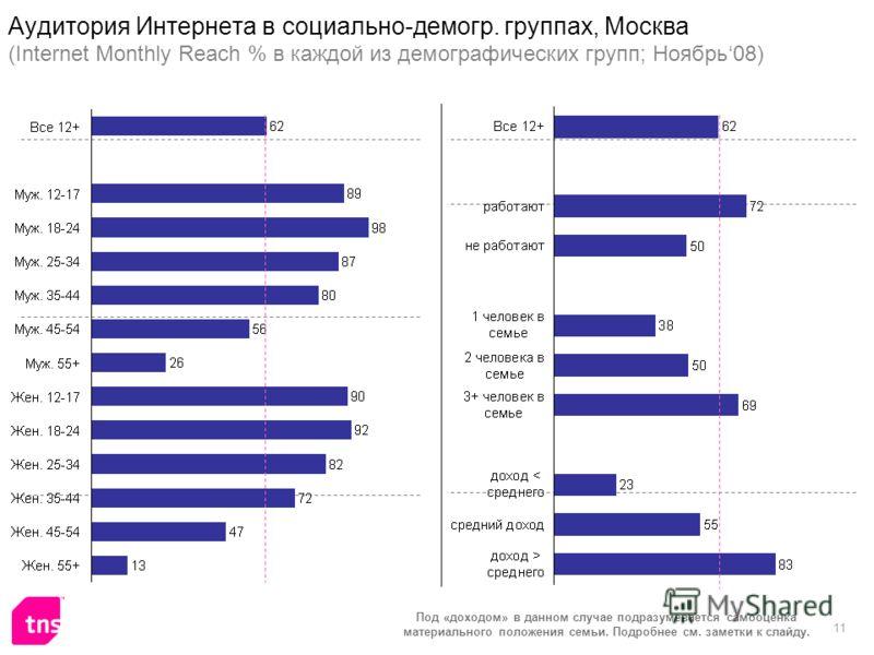 11 Аудитория Интернета в социально-демогр. группах, Москва (Internet Monthly Reach % в каждой из демографических групп; Ноябрь08) Под «доходом» в данном случае подразумевается самооценка материального положения семьи. Подробнее см. заметки к слайду.