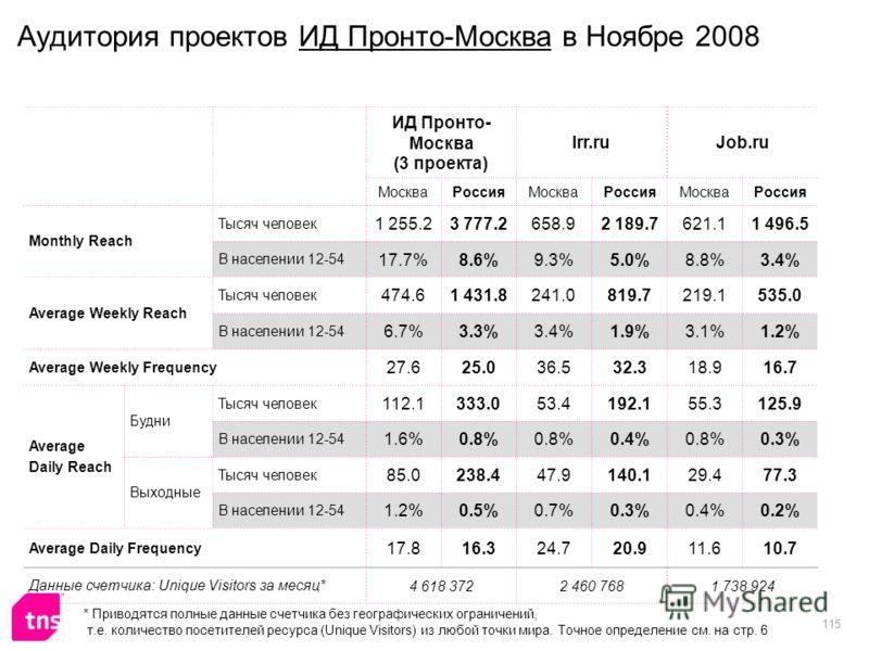 115 Аудитория проектов ИД Пронто-Москва в Ноябре 2008 ИД Пронто- Москва (3 проекта) Irr.ruJob.ru МоскваРоссияМоскваРоссияМоскваРоссия Monthly Reach Тысяч человек 1 255.23 777.2658.92 189.7621.11 496.5 В населении 12-54 17.7%8.6%9.3%5.0%8.8%3.4% Avera