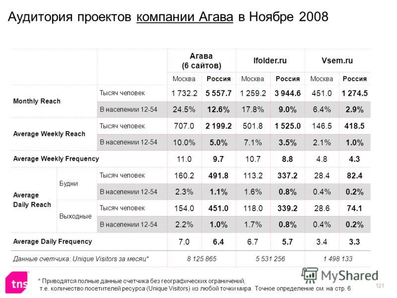121 Аудитория проектов компании Агава в Ноябре 2008 Агава (6 сайтов) Ifolder.ruVsem.ru МоскваРоссияМоскваРоссияМоскваРоссия Monthly Reach Тысяч человек 1 732.25 557.71 259.23 944.6451.01 274.5 В населении 12-54 24.5%12.6%17.8%9.0%6.4%2.9% Average Wee