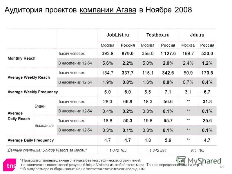 122 Аудитория проектов компании Агава в Ноябре 2008 JobList.ruTestbox.ruJdu.ru МоскваРоссияМоскваРоссияМоскваРоссия Monthly Reach Тысяч человек 392.8979.0355.01 127.6169.7530.0 В населении 12-54 5.6%2.2%5.0%2.6%2.4%1.2% Average Weekly Reach Тысяч чел