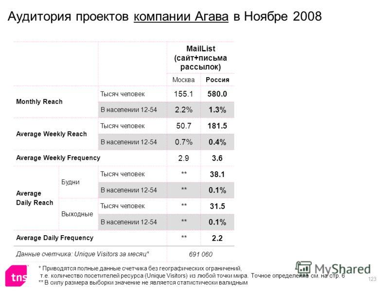 123 Аудитория проектов компании Агава в Ноябре 2008 MailList (сайт+письма рассылок) МоскваРоссия Monthly Reach Тысяч человек 155.1580.0 В населении 12-54 2.2%1.3% Average Weekly Reach Тысяч человек 50.7181.5 В населении 12-54 0.7%0.4% Average Weekly