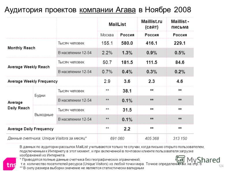 124 Аудитория проектов компании Агава в Ноябре 2008 MailList Maillist.ru (сайт) Maillist - письма МоскваРоссия Monthly Reach Тысяч человек 155.1580.0416.1229.1 В населении 12-54 2.2%1.3%0.9%0.5% Average Weekly Reach Тысяч человек 50.7181.5111.584.6 В
