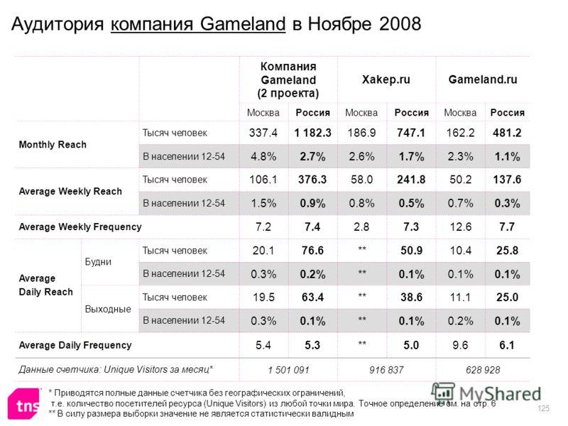 125 Аудитория компания Gameland в Ноябре 2008 Компания Gameland (2 проекта) Xakep.ruGameland.ru МоскваРоссияМоскваРоссияМоскваРоссия Monthly Reach Тысяч человек 337.41 182.3186.9747.1162.2481.2 В населении 12-54 4.8%2.7%2.6%1.7%2.3%1.1% Average Weekl