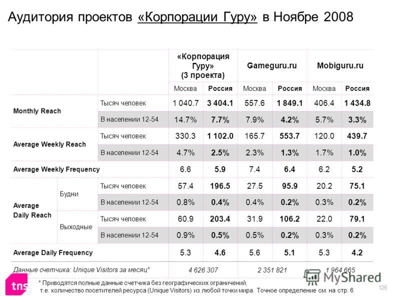 126 Аудитория проектов «Корпорации Гуру» в Ноябре 2008 «Корпорация Гуру» (3 проекта) Gameguru.ruMobiguru.ru МоскваРоссияМоскваРоссияМоскваРоссия Monthly Reach Тысяч человек 1 040.73 404.1557.61 849.1406.41 434.8 В населении 12-54 14.7%7.7%7.9%4.2%5.7
