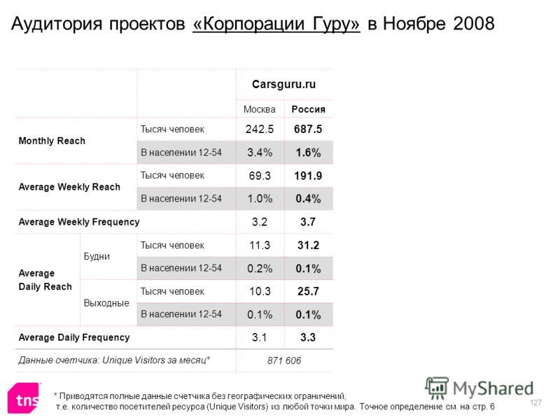127 Аудитория проектов «Корпорации Гуру» в Ноябре 2008 Carsguru.ru МоскваРоссия Monthly Reach Тысяч человек 242.5687.5 В населении 12-54 3.4%1.6% Average Weekly Reach Тысяч человек 69.3191.9 В населении 12-54 1.0%0.4% Average Weekly Frequency 3.23.7