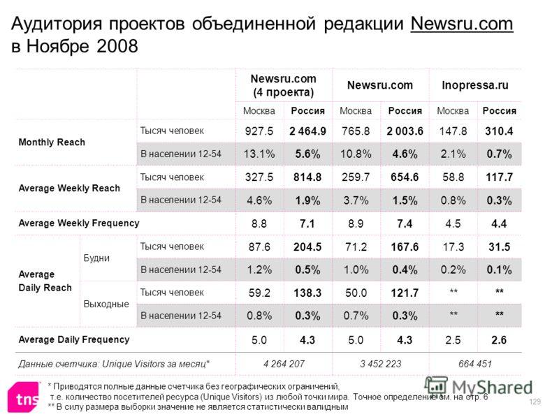 129 Аудитория проектов объединенной редакции Newsru.com в Ноябре 2008 Newsru.com (4 проекта) Newsru.comInopressa.ru МоскваРоссияМоскваРоссияМоскваРоссия Monthly Reach Тысяч человек 927.52 464.9765.82 003.6147.8310.4 В населении 12-54 13.1%5.6%10.8%4.