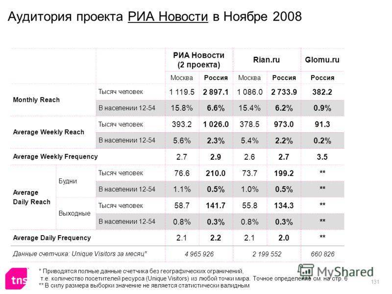 131 Аудитория проекта РИА Новости в Ноябре 2008 РИА Новости (2 проекта) Rian.ruGlomu.ru МоскваРоссияМоскваРоссия Monthly Reach Тысяч человек 1 119.52 897.11 086.02 733.9382.2 В населении 12-54 15.8%6.6%15.4%6.2%0.9% Average Weekly Reach Тысяч человек