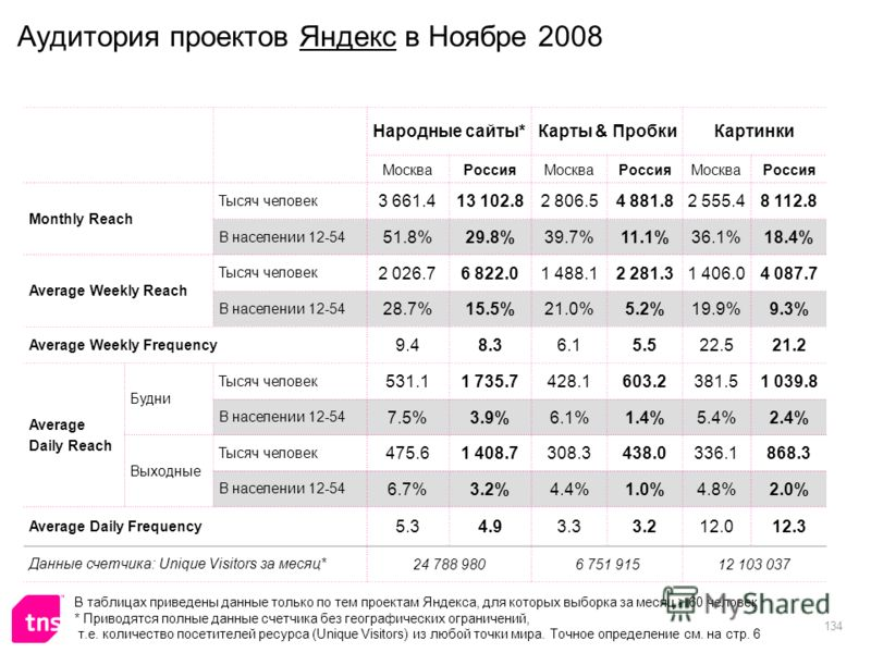 134 Аудитория проектов Яндекс в Ноябре 2008 Народные сайты*Карты & ПробкиКартинки МоскваРоссияМоскваРоссияМоскваРоссия Monthly Reach Тысяч человек 3 661.413 102.82 806.54 881.82 555.48 112.8 В населении 12-54 51.8%29.8%39.7%11.1%36.1%18.4% Average We