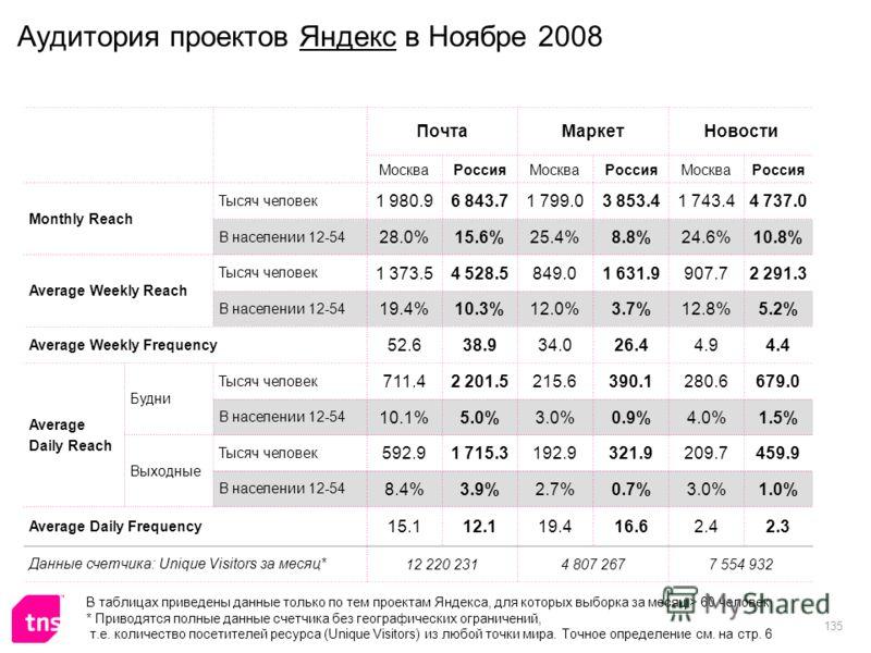 135 Аудитория проектов Яндекс в Ноябре 2008 ПочтаМаркетНовости МоскваРоссияМоскваРоссияМоскваРоссия Monthly Reach Тысяч человек 1 980.96 843.71 799.03 853.41 743.44 737.0 В населении 12-54 28.0%15.6%25.4%8.8%24.6%10.8% Average Weekly Reach Тысяч чело