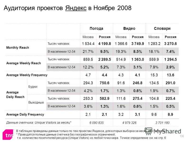 136 Аудитория проектов Яндекс в Ноябре 2008 ПогодаВидеоСловари МоскваРоссияМоскваРоссияМоскваРоссия Monthly Reach Тысяч человек 1 534.44 199.81 366.63 749.91 283.23 270.6 В населении 12-54 21.7%9.5%19.3%8.5%18.1%7.4% Average Weekly Reach Тысяч челове
