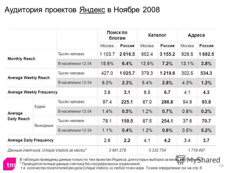 138 Аудитория проектов Яндекс в Ноябре 2008 Поиск по блогам КаталогАдреса МоскваРоссияМоскваРоссияМоскваРоссия Monthly Reach Тысяч человек 1 103.72 816.5952.43 155.2926.51 682.5 В населении 12-54 15.6%6.4%13.5%7.2%13.1%3.8% Average Weekly Reach Тысяч
