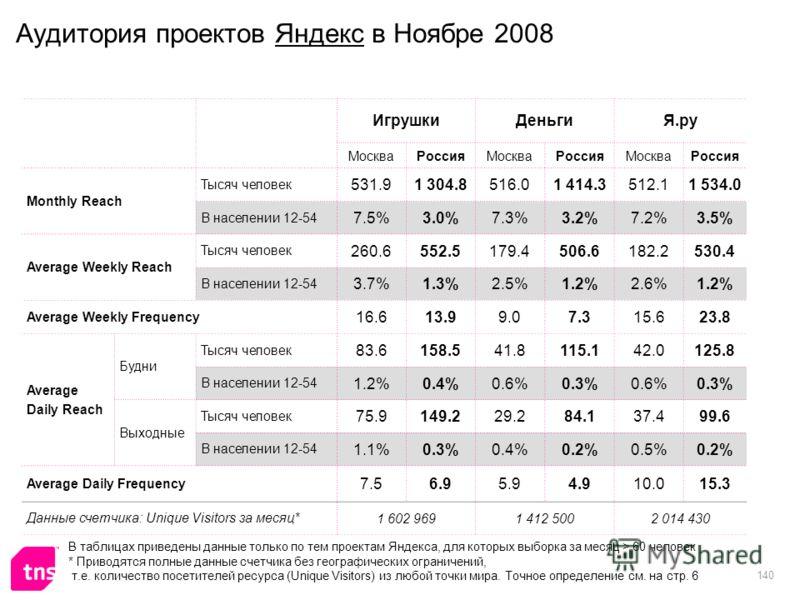 140 Аудитория проектов Яндекс в Ноябре 2008 ИгрушкиДеньгиЯ.ру МоскваРоссияМоскваРоссияМоскваРоссия Monthly Reach Тысяч человек 531.91 304.8516.01 414.3512.11 534.0 В населении 12-54 7.5%3.0%7.3%3.2%7.2%3.5% Average Weekly Reach Тысяч человек 260.6552