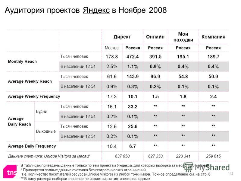 142 Аудитория проектов Яндекс в Ноябре 2008 ДиректОнлайн Мои находки Компания МоскваРоссия Monthly Reach Тысяч человек 178.8472.4391.5195.1189.7 В населении 12-54 2.5%1.1%0.9%0.4% Average Weekly Reach Тысяч человек 61.6143.996.954.850.9 В населении 1