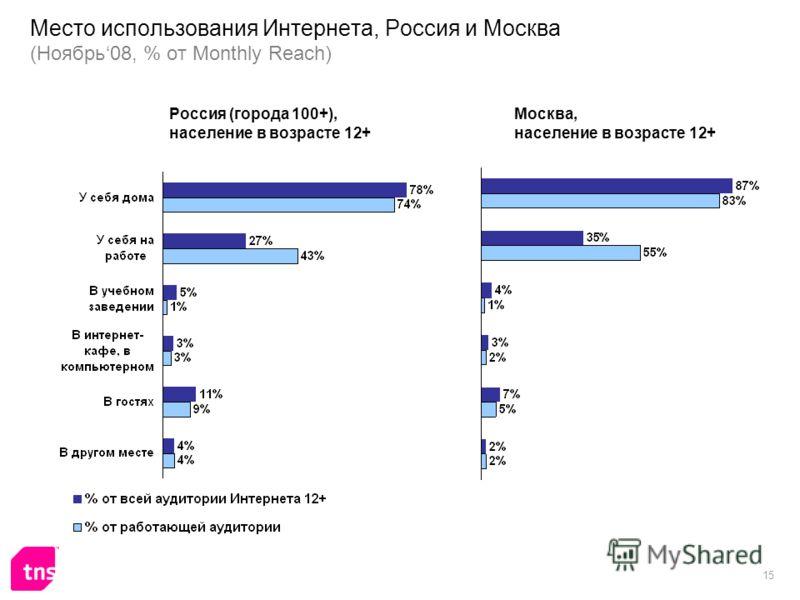 15 Место использования Интернета, Россия и Москва (Ноябрь08, % от Monthly Reach) Россия (города 100+), население в возрасте 12+ Москва, население в возрасте 12+