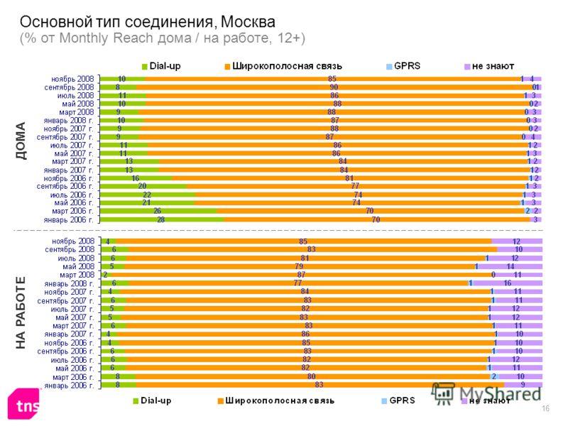 16 Основной тип соединения, Москва (% от Monthly Reach дома / на работе, 12+) ДОМА НА РАБОТЕ