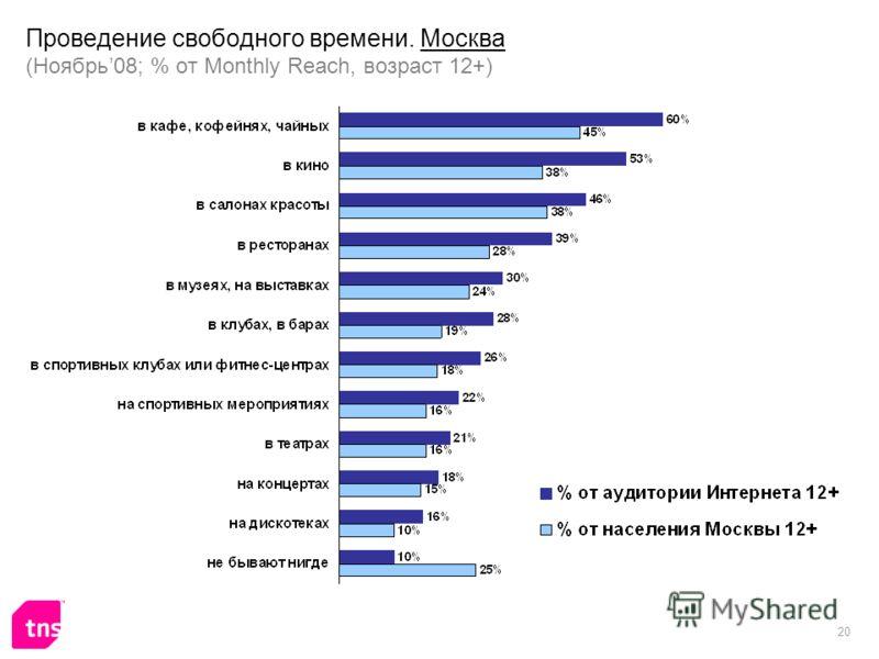 20 Проведение свободного времени. Москва (Ноябрь08; % от Monthly Reach, возраст 12+)