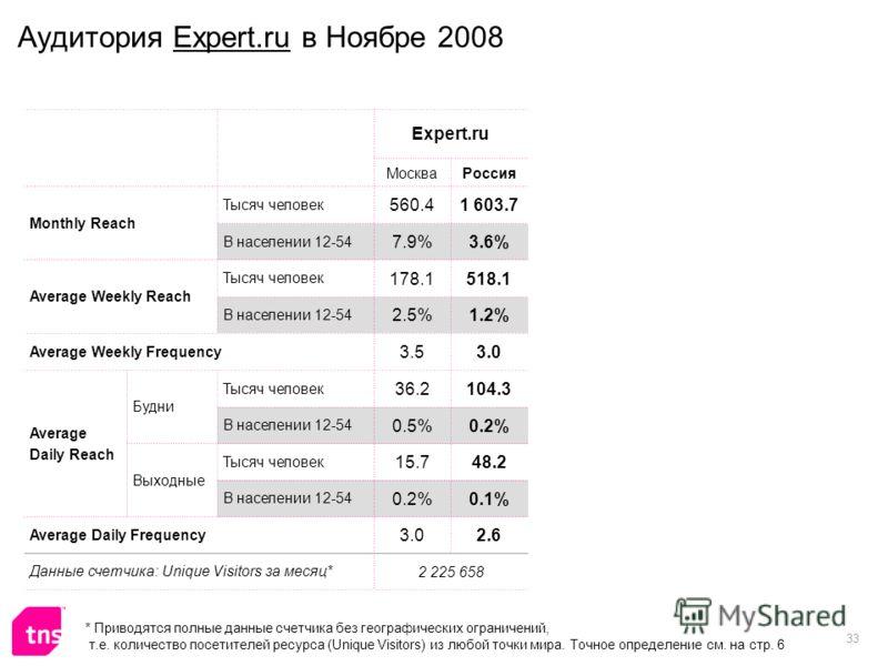 33 Аудитория Expert.ru в Ноябре 2008 Expert.ru МоскваРоссия Monthly Reach Тысяч человек 560.41 603.7 В населении 12-54 7.9%3.6% Average Weekly Reach Тысяч человек 178.1518.1 В населении 12-54 2.5%1.2% Average Weekly Frequency 3.53.0 Average Daily Rea