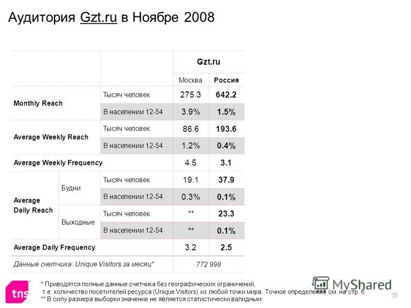 35 Аудитория Gzt.ru в Ноябре 2008 Gzt.ru МоскваРоссия Monthly Reach Тысяч человек 275.3642.2 В населении 12-54 3.9%1.5% Average Weekly Reach Тысяч человек 86.6193.6 В населении 12-54 1.2%0.4% Average Weekly Frequency 4.53.1 Average Daily Reach Будни