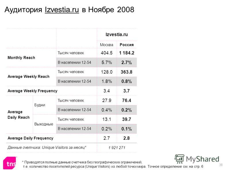 38 Аудитория Izvestia.ru в Ноябре 2008 Izvestia.ru МоскваРоссия Monthly Reach Тысяч человек 404.51 184.2 В населении 12-54 5.7%2.7% Average Weekly Reach Тысяч человек 128.0363.8 В населении 12-54 1.8%0.8% Average Weekly Frequency 3.43.7 Average Daily
