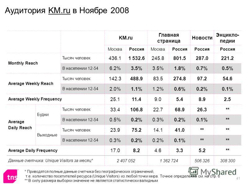 41 Аудитория KM.ru в Ноябре 2008 KM.ru Главная страница Новости Энцикло- педии МоскваРоссияМоскваРоссия Monthly Reach Тысяч человек 436.11 532.6245.8801.5287.0221.2 В населении 12-54 6.2%3.5% 1.8%0.7%0.5% Average Weekly Reach Тысяч человек 142.3488.9
