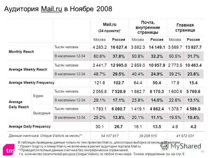 44 Аудитория Mail.ru в Ноябре 2008 Mail.ru (34 проекта)* Почта, внутренние страницы Главная страница МоскваРоссияМоскваРоссияМоскваРоссия Monthly Reach Тысяч человек 4 283.216 627.43 592.314 149.13 569.713 927.7 В населении 12-54 60.6%37.8%50.8%32.2%