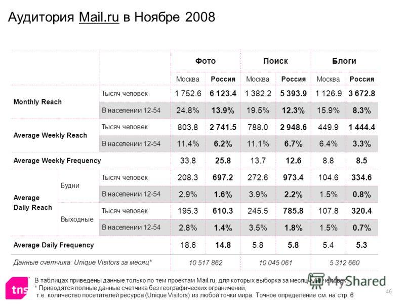 46 Аудитория Mail.ru в Ноябре 2008 ФотоПоискБлоги МоскваРоссияМоскваРоссияМоскваРоссия Monthly Reach Тысяч человек 1 752.66 123.41 382.25 393.91 126.93 672.8 В населении 12-54 24.8%13.9%19.5%12.3%15.9%8.3% Average Weekly Reach Тысяч человек 803.82 74