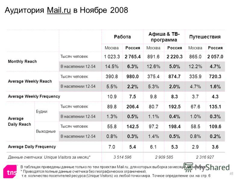 48 Аудитория Mail.ru в Ноябре 2008 Работа Афиша & ТВ- программа Путешествия МоскваРоссияМоскваРоссияМоскваРоссия Monthly Reach Тысяч человек 1 023.32 765.4891.62 220.3865.02 057.0 В населении 12-54 14.5%6.3%12.6%5.0%12.2%4.7% Average Weekly Reach Тыс