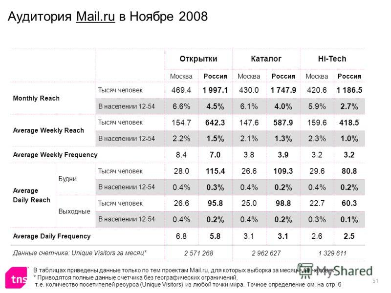 51 Аудитория Mail.ru в Ноябре 2008 ОткрыткиКаталогHi-Tech МоскваРоссияМоскваРоссияМоскваРоссия Monthly Reach Тысяч человек 469.41 997.1430.01 747.9420.61 186.5 В населении 12-54 6.6%4.5%6.1%4.0%5.9%2.7% Average Weekly Reach Тысяч человек 154.7642.314