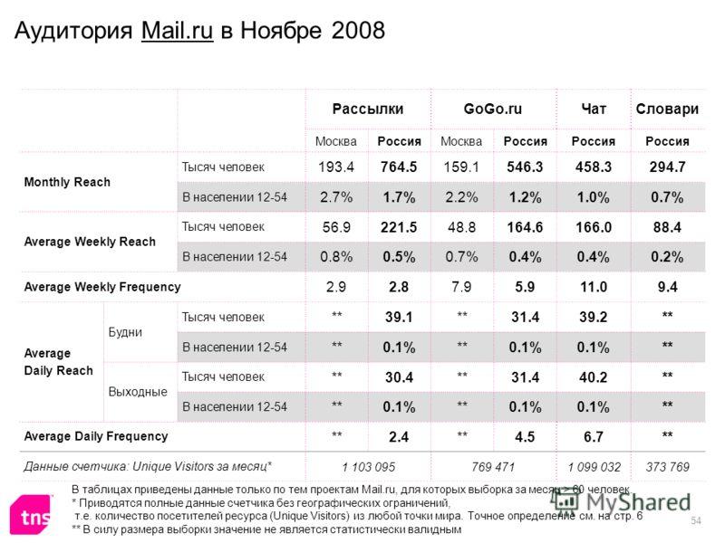 54 Аудитория Mail.ru в Ноябре 2008 РассылкиGoGo.ruЧатСловари МоскваРоссияМоскваРоссия Monthly Reach Тысяч человек 193.4764.5159.1546.3458.3294.7 В населении 12-54 2.7%1.7%2.2%1.2%1.0%0.7% Average Weekly Reach Тысяч человек 56.9221.548.8164.6166.088.4