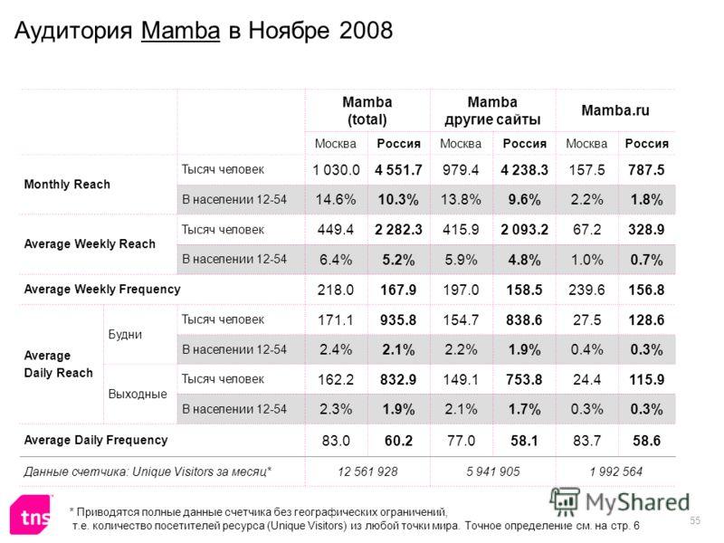 55 Аудитория Mamba в Ноябре 2008 Mamba (total) Mamba другие сайты Mamba.ru МоскваРоссияМоскваРоссияМоскваРоссия Monthly Reach Тысяч человек 1 030.04 551.7979.44 238.3157.5787.5 В населении 12-54 14.6%10.3%13.8%9.6%2.2%1.8% Average Weekly Reach Тысяч