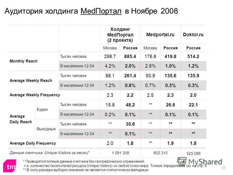 56 Аудитория холдинга MedПортал в Ноябре 2008 Холдинг MedПортал (2 проекта) Medportal.ruDoktor.ru МоскваРоссияМоскваРоссия Monthly Reach Тысяч человек 298.7885.4176.8419.8514.2 В населении 12-54 4.2%2.0%2.5%1.0%1.2% Average Weekly Reach Тысяч человек