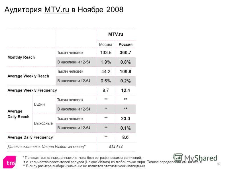 57 Аудитория MTV.ru в Ноябре 2008 MTV.ru МоскваРоссия Monthly Reach Тысяч человек 133.5360.7 В населении 12-54 1.9%0.8% Average Weekly Reach Тысяч человек 44.2109.8 В населении 12-54 0.6%0.2% Average Weekly Frequency 8.712.4 Average Daily Reach Будни
